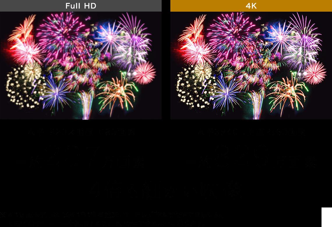 水平1920×垂直1080画素 水平3840×2160 4倍も細かい映像