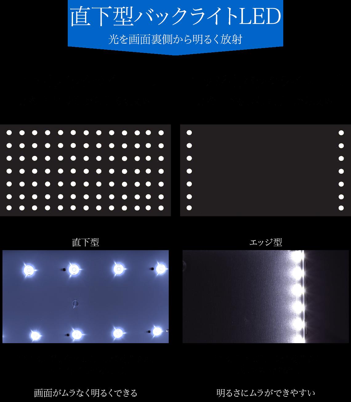 直下型バックライトLED 光を画面裏側から明るく放射