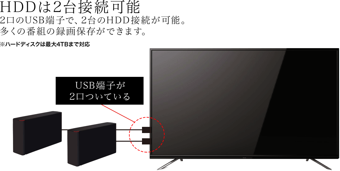 HDDは2台接続可能